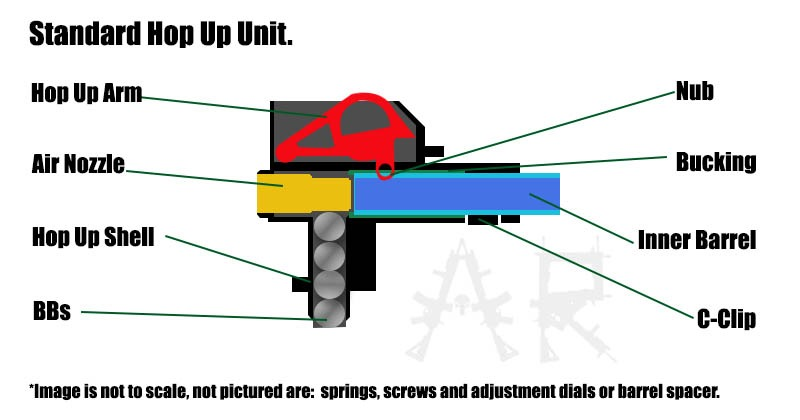 Ultimate Guide to Airsoft Hop-Ups [Illustrated] – Airsoft Ranch